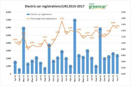 Electric Car Registrations 2016 (Image: Next Green Car)