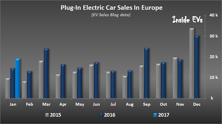 Plug-In Electric Car Sales In Europe – January 2017 (Image: InsideEVs)