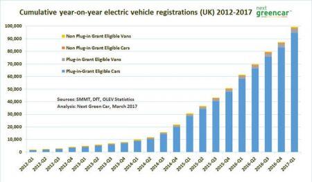 Source Smmt Olev Dft Statistics Ysis Next Green Car April 2017